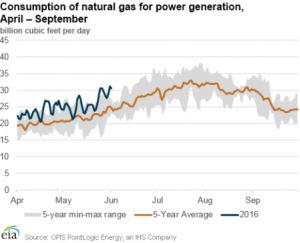 wdgp3 us gas consumption and supply
